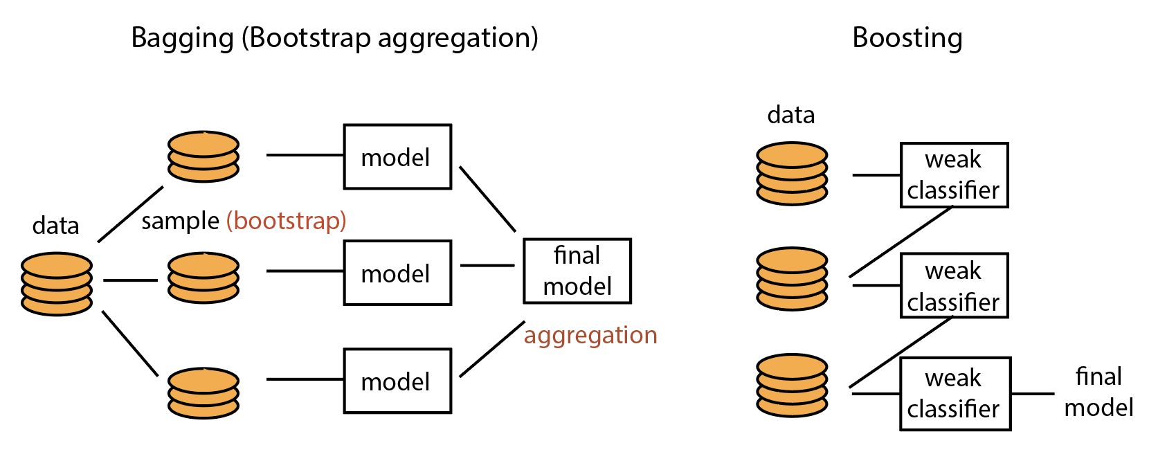 [ML] Bagging หรือ Boosting คืออะไร ทำงานอย่างไร?