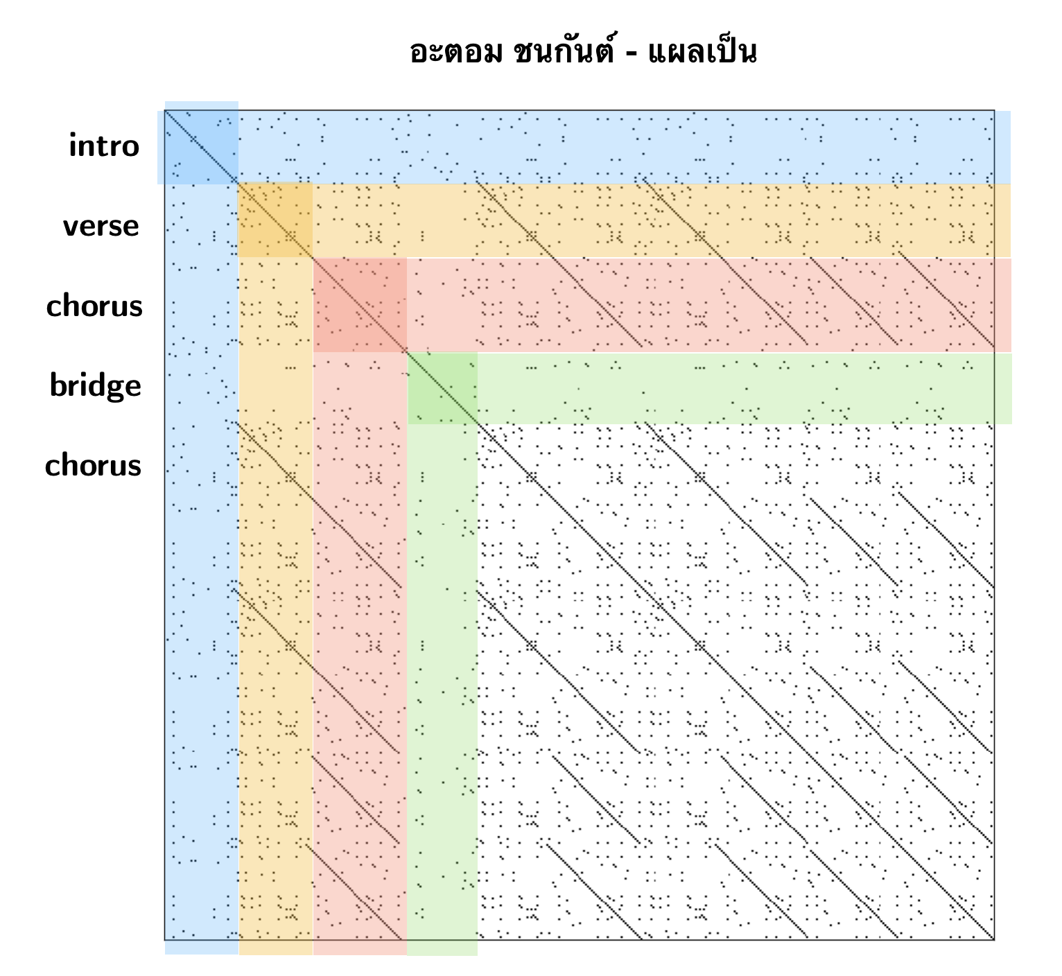 Analysis of Thai pop songs' lyrics